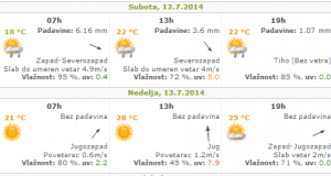 vreme-subota-nedelja-12-13-jul